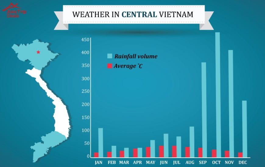 Central Vietnam weather