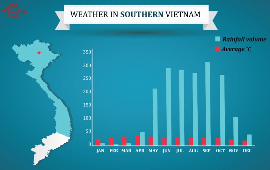 Southern Vietnam weather